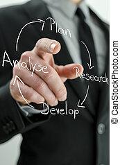 üzletember, kitérővágány, fordíts, egy, ügy stratégia, folyamatábra