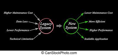 čerstvý, odkaz, systém, stěhování
