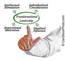 αρχηγία , transformational