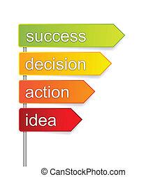 βήματα , επιτυχία
