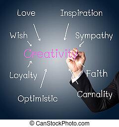 γενική ιδέα , δημιουργικότητα , γραφικός χαρακτήρας