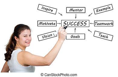 γενική ιδέα , επιτυχία