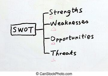 γράψιμο , - , chalkboard , swot