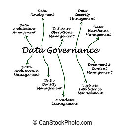 δεδομένα , διακυβέρνηση