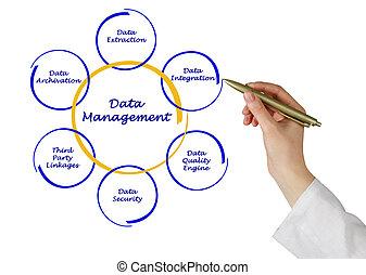 δεδομένα διαχείριση
