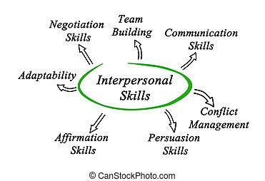 διάγραμμα , από , interpersonal, δεξιοτεχνία