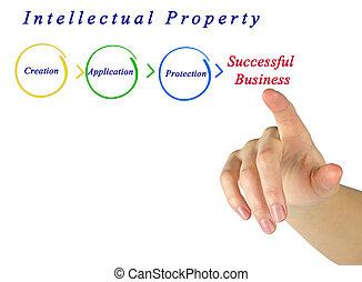 διάγραμμα , ιδιοκτησία, περιουσία , διανοούμενος