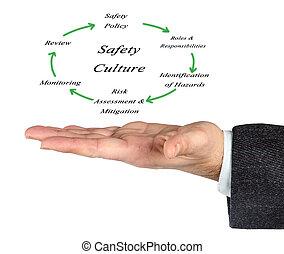 διάγραμμα, μόρφωση, ασφάλεια