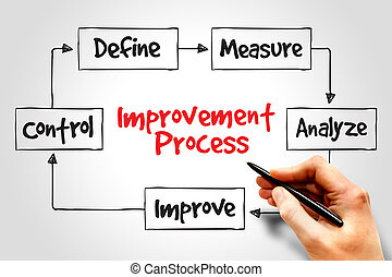 διαδικασία , βελτίωση