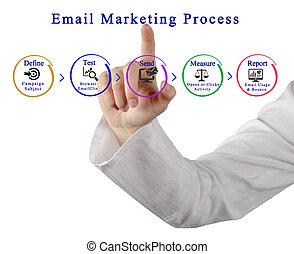 διαδικασία , διαφήμιση , email