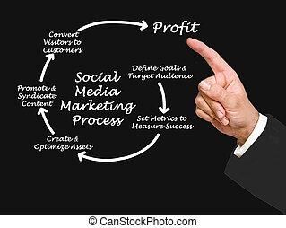 διαδικασία , μέσα ενημέρωσης , κοινωνικός , διαφήμιση