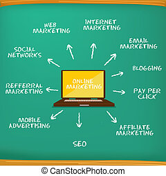 διαφήμιση , γενική ιδέα , online , στρατηγική