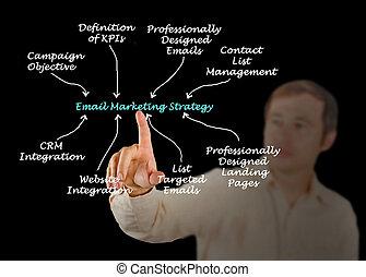 διαφήμιση , email , στρατηγική