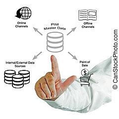 διεύθυνση , άρχονταs , πληροφορία , δεδομένα , προϊόν
