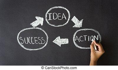 δράση , ιδέα , επιτυχία
