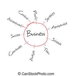 επιχείρηση , διάγραμμα