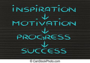 επιχείρηση , επιτυχία , vision:, πρόοδοσ, εξέλιξη , έμπνευση , κίνητρο