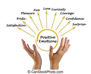 θετικός , ισχυρό αίσθημα