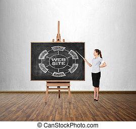 ιστός , σκευωρία , ζωγραφική , θέση