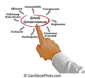 καλός , διακυβέρνηση
