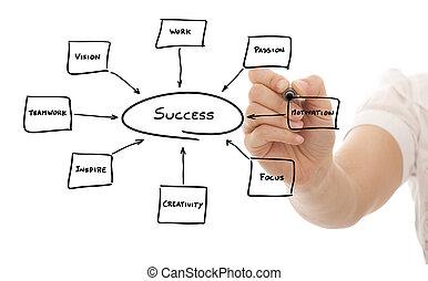 κλειδιά , επιτυχία