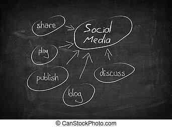 κοινωνικός , μαυροπίνακας , γενική ιδέα , μέσα ενημέρωσης