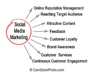 μέσα ενημέρωσης , κοινωνικός , διαφήμιση