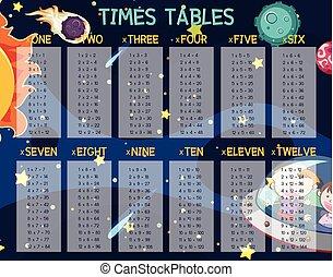 μαθηματικά , σκηνή , φορές , βάζω στο τραπέζι , διάστημα