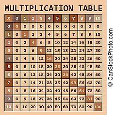 μαθηματικός , πολλαπλασιασμός , τραπέζι