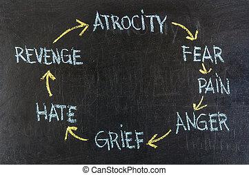 μισώ , (atrocity, πονώ , βία , ανησυχία , θλίψη , κάνω ποδήλατο , θυμός , revenge)