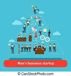 οργανισμός , startup , δομή