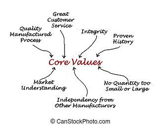 πυρήνας , αξία