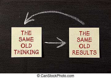 σκεπτόμενος , αποβαίνω , mindset