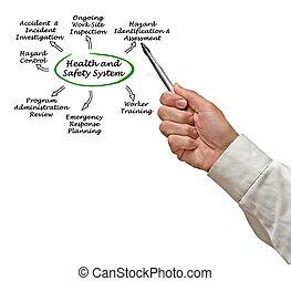 υγεία , ασφάλεια , σύστημα