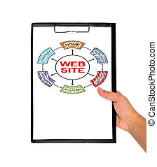 буфер обмена, with, веб-сайт, схема