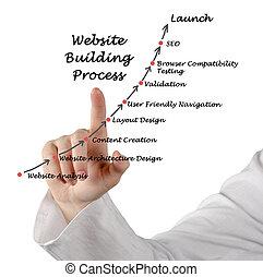 веб-сайт, здание, обработать