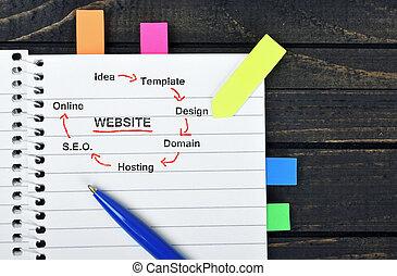 веб-сайт, схема, на, блокнот