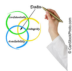 данные, properties
