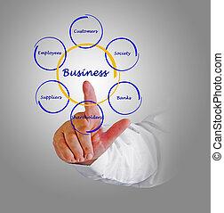 диаграмма, бизнес, отношения, stakeholders