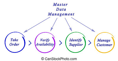 диаграмма, of, мастер, данные, управление