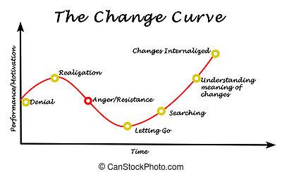 кривая, изменение
