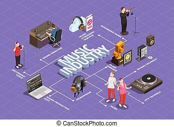 музыка, промышленность, блок-схема