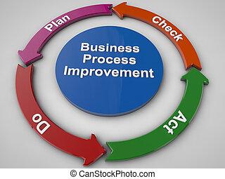 обработать, бизнес, улучшение