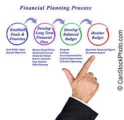 обработать, планирование, финансовый