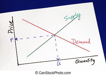 поставка, curves, спрос