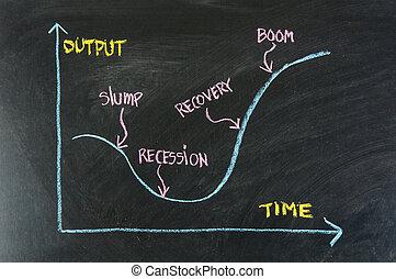 резкое падение, спад, восстановление, бум, -, бизнес, цикл