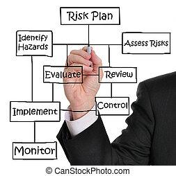 риск, управление