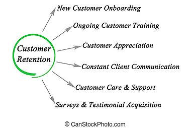 удержание, methods, клиент