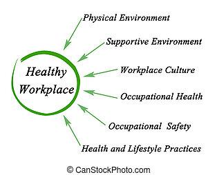 בריא, מקום עבודה
