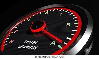 יעילות, אנרגיה, ציון